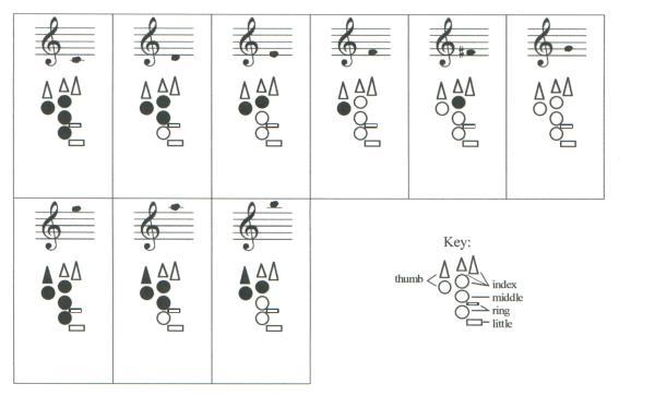 three fingering diagram builder tutorials bret pimentel woodwinds : fingering diagram - findchart.co