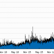 Five years of site traffic