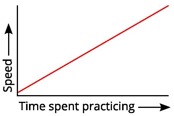 speed-straight